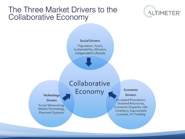 A nice graph on the latest disruptive trend and what's behind it: The Three Market Drivers: Causes for the Collaborative Economy via Jeremiah Owyang.