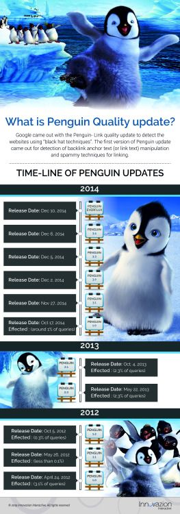 Google commenced the Penguin Update in April 2012 to get hold of spammy sites which were considered to spam the search results through purchasing the links or acquiring them through link networks developed mostly to enhance Google rankings.  To know more: http://www.innovazioninteractive.com/services/online-digital-marketing/search-engine-marketing/search-engine-optimization/google-penguin-recovery-services/