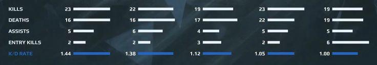 Scale fail #games #globaloffensive #CSGO #counterstrike #hltv #CS #steam #Valve #djswat #CS16