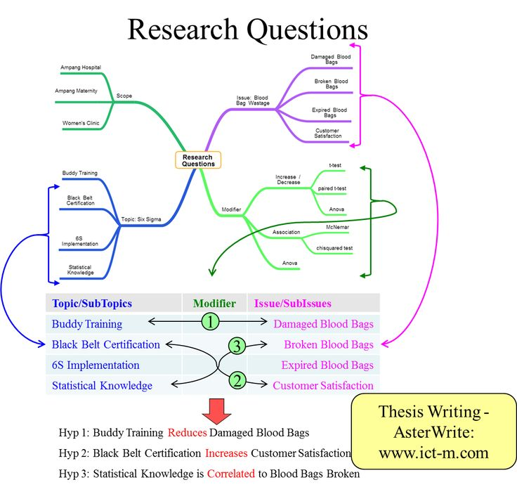 Thesis writing software and research question