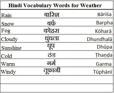 Hindi Vocabulary Words for Weather - Learn Hindi