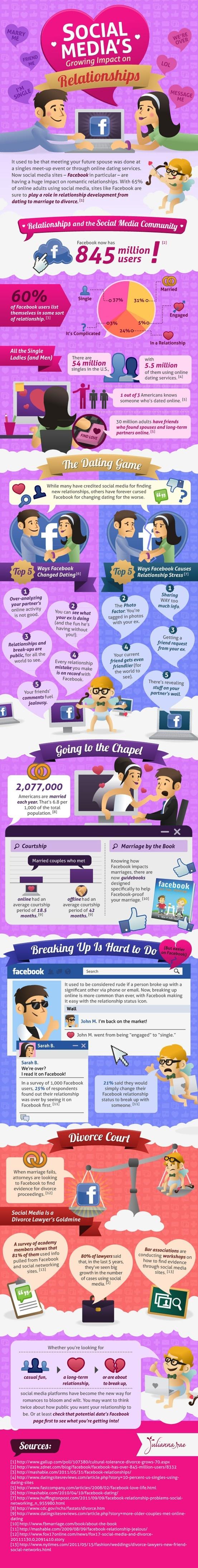 Avec 65% des adultes utilisateurs, les réseaux sont sûrs de jouer un rôle dans le développement des rencontres, du mariage au divorce.