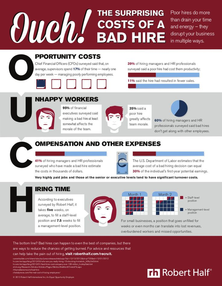 The Surprising Costs of a Bad Hire
