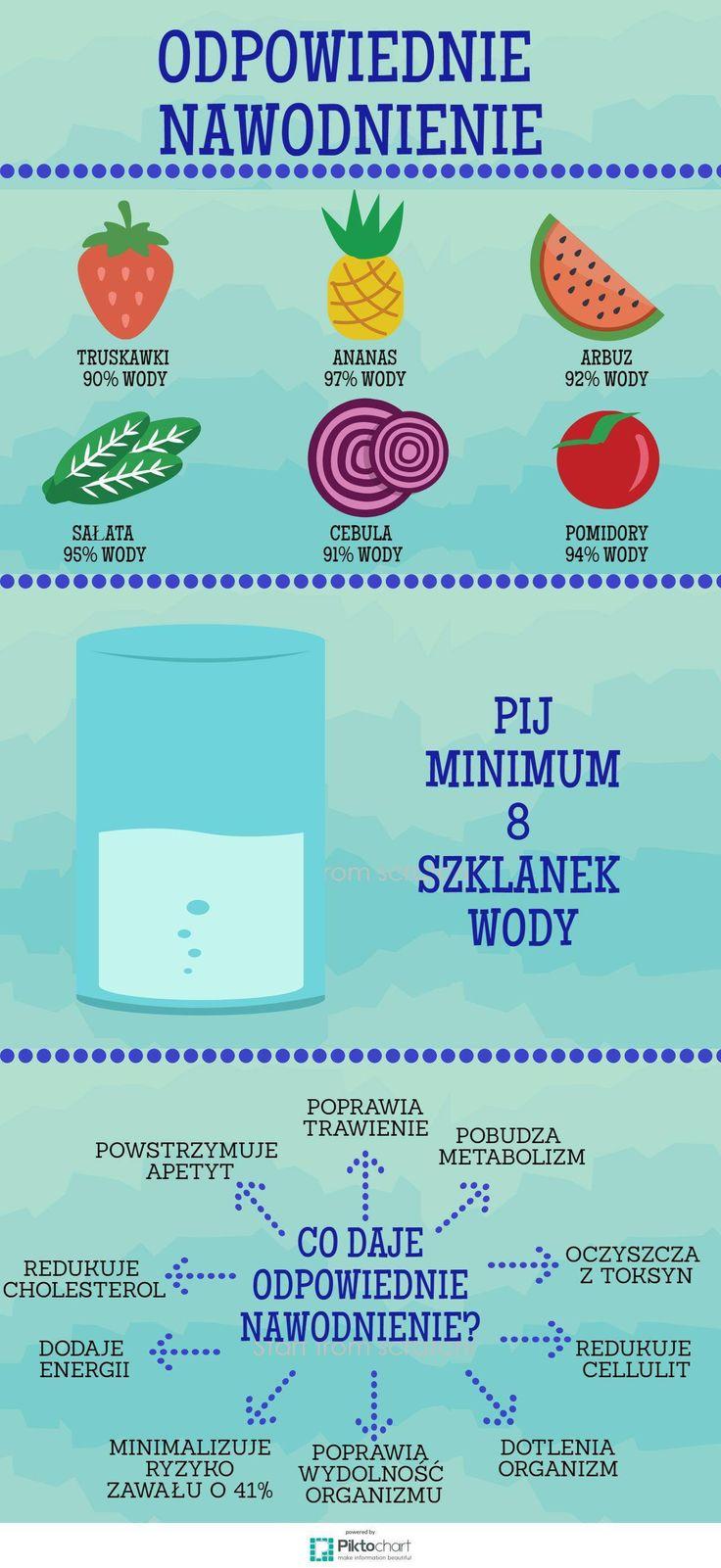 Pamiętajcie - prawidłowe nawodnienie, szczególnie latem, jest kluczowe do zachowania zdrowia, urody i zgrabnej sylwetki. Koniecznie pamiętajcie o wypijaniu większych ilości wody podczas wakacji!
