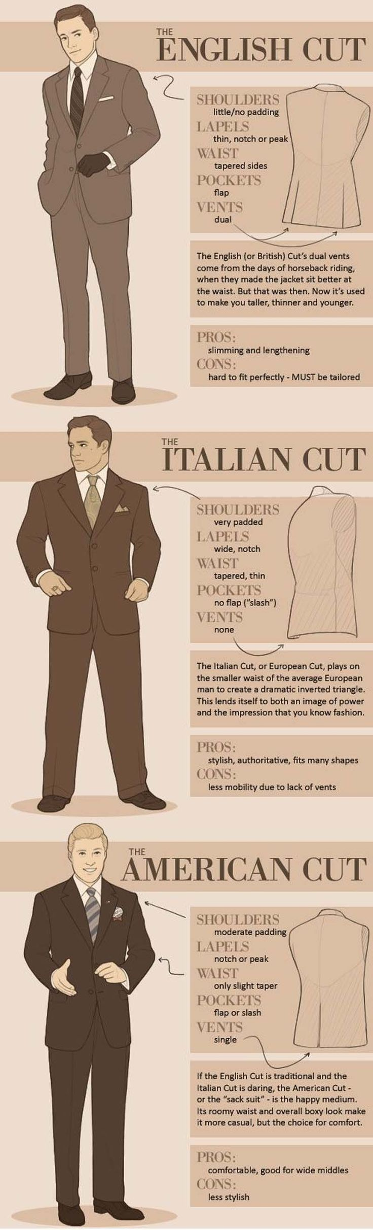 deference between italian,English and American Suits Cut