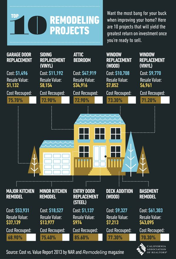 167 best flipping house images on pinterest flipping homes real what are the top 10 remodeling and home improvements and what is the roi this infographic showcases cost vs value analysis by nar and remodeling magazine fandeluxe