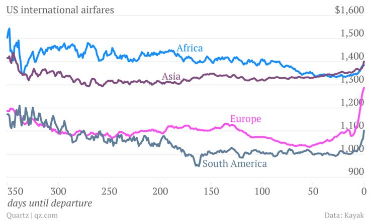 Here's why you shouldn't buy a US-to-Europe flight more than two months in advance