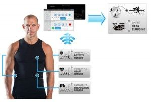 Hexoskin--A Second Skin for the Quantified Athlete And Maybe Even You!