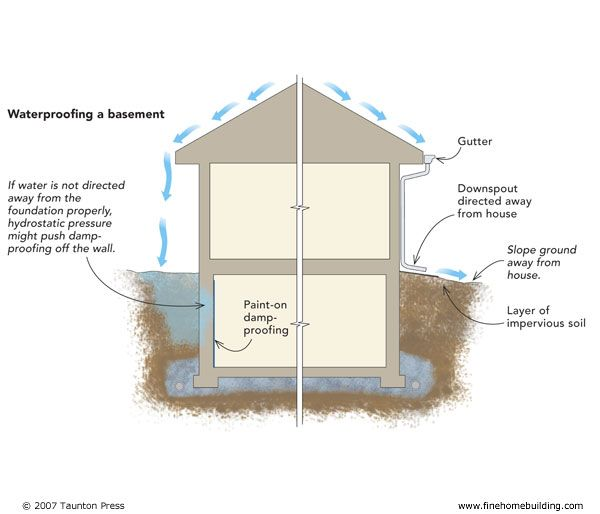 Waterproof Basement Construction : Attach a layer of foam insulation directly to the inside