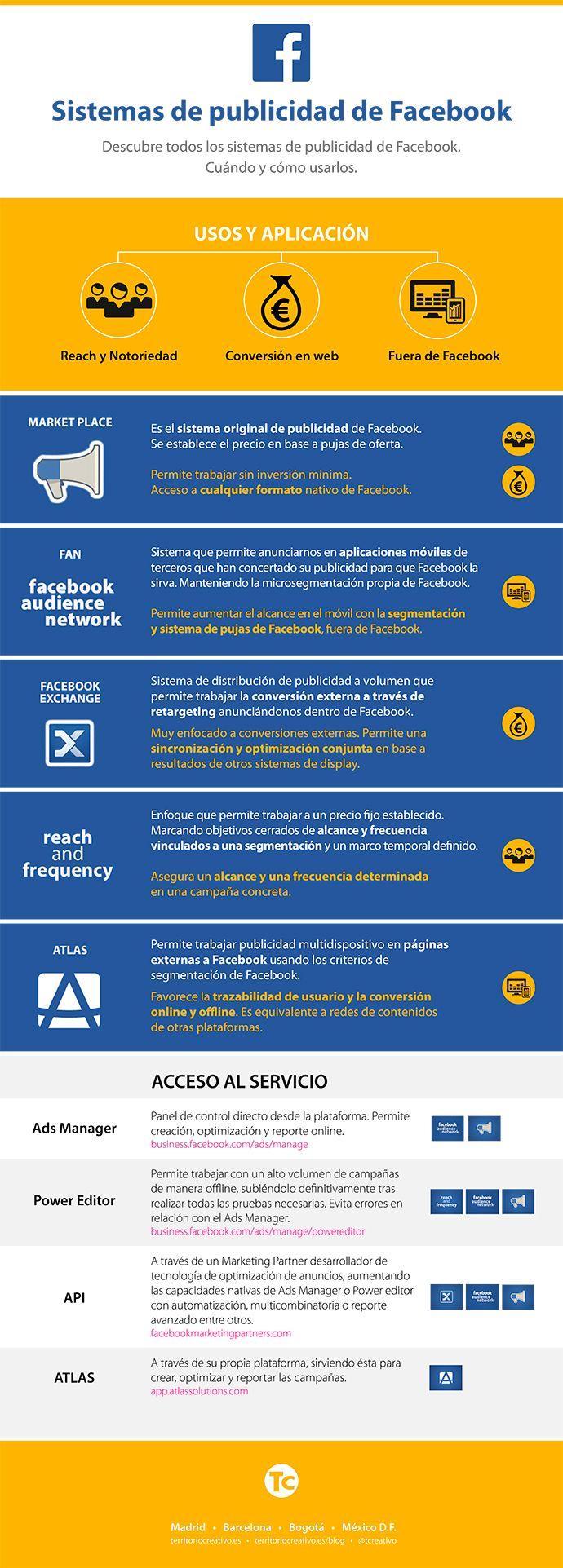 infografía sistemas publicitarios de Facebook