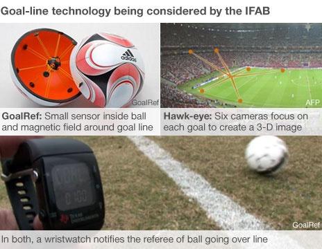 Goal-line technology explainer
