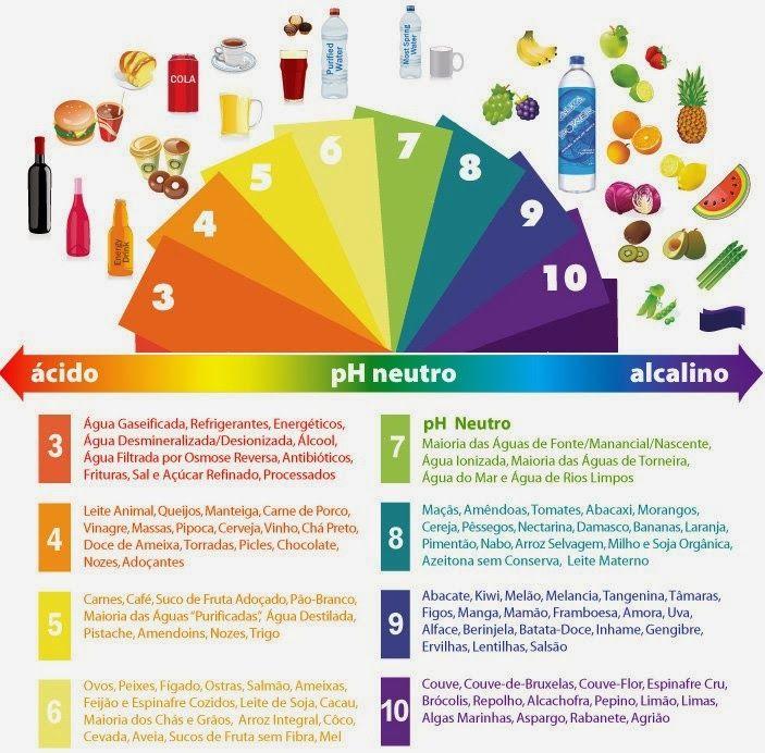 Aumento de consumo de alimentos alcalinos