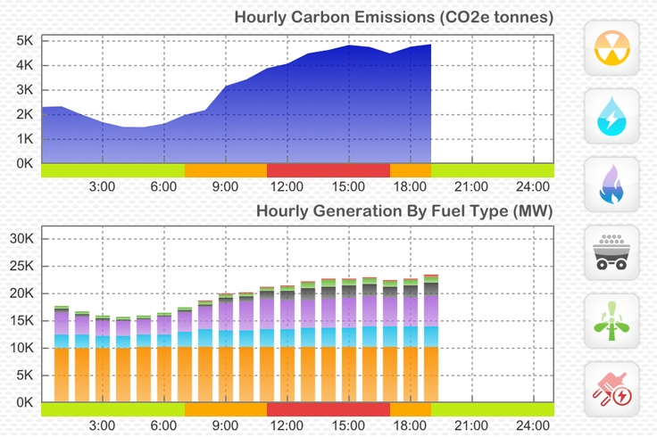 Curious about daily trends? Gridwatch tracks hourly greenhouse gas emissions and electricity demand for you! Interact with the graphs using the fuel icons on the right. http://gridwatch.ca