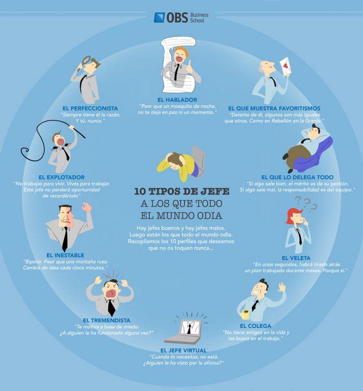 Mi pequeños aportes: 10 tipos de jefes que todos odian.  Aquí les dejo una infografía con 10 tipos de jefes que todos odian #Líderazgo #RRHH #Infografía