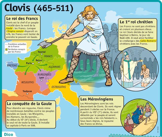 Fiche exposés : Clovis