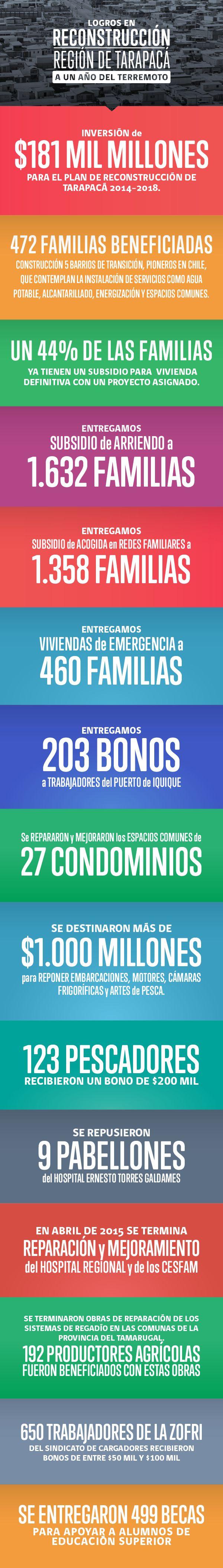 Los logros en Reconstrucción a un año del Terremoto en la Región de Tarapacá #MichelleBachelet #Chile