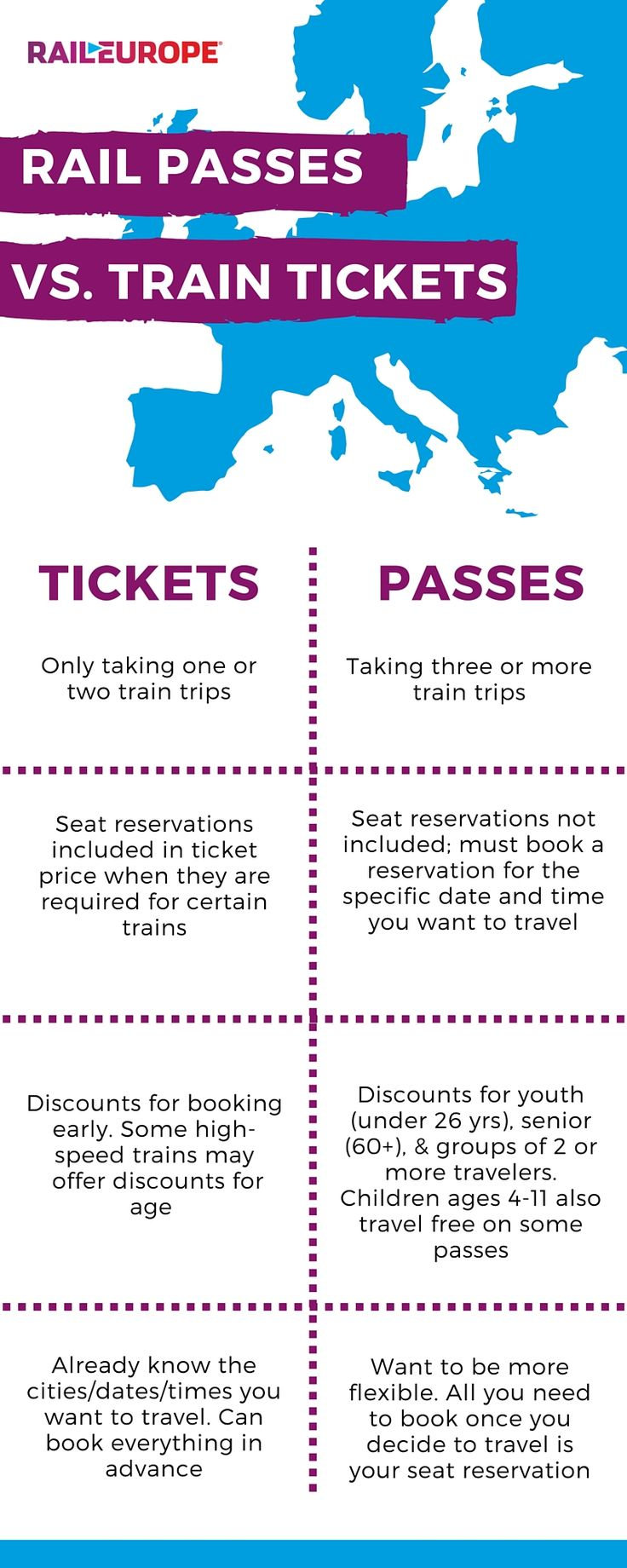 How do you know if you should book train tickets or a rail pass? Either option can be budget-friendly depending on your particular train itinerary.