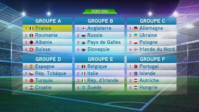 Le tirage au sort de l'Euro 2016 s'est déroulé samedi 12 décembre au Palais des Congrès de Paris. La France se trouve dans le groupe A, en compagnie de la Roumanie, de l'Albanie et de la Suisse.