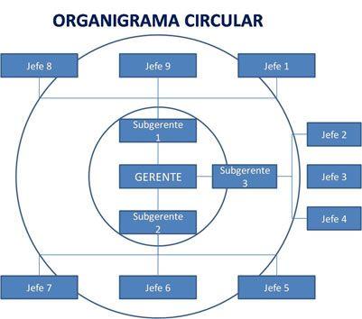 organigrama circular: En este tipo de diseño gráfico, la unidad organizativa de mayor jerarquía se ubica en el centro de una serie de círculos concéntricos, cada uno de los cuales representa un nivel distinto de autoridad, que decrece desde el centro hacia los extremos, y el último círculo, osea el más extenso, indica el menor nivel de jerarquía de autoridad.