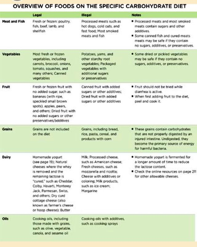 Specific Carbohydrate Diet Food List