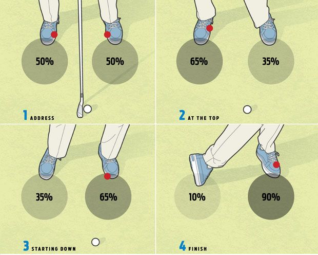 PowerfulGolfTips.com - Footwork is essential to playing better golf. There's no perfect way to move your feet during your swing (IMHO), but this graphic demonstrates a fairly decent idea on the subject. #golftips #golf