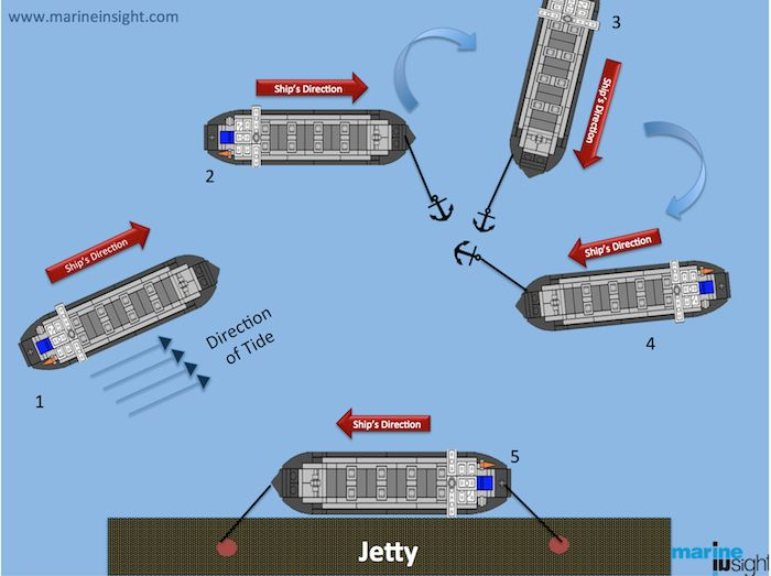 Ship's anchor is used to turn the ship in the desired side and direction during the berthing process. Learn inside the article as to how a ship is berthed using its anchor as a pivot.