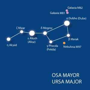 Las 12 constelaciones más vistosas y de las que se ha servido la humanidad a lo largo de los tiempos.: Osa Mayor (Ursa Maior)