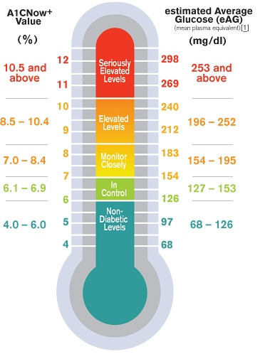 Know your Ha1c! | Your Average Glucose Value over a 2-3 Month ...