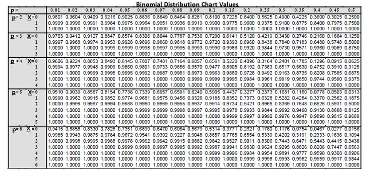 This picture is filled with information. While there is a lot of information to process, it is useful to have this as a tool for determining the value of simple binomial distribution formulas without calculation.