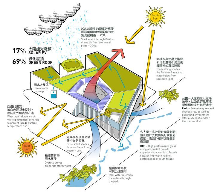 Image result for environmental system architecture diagram