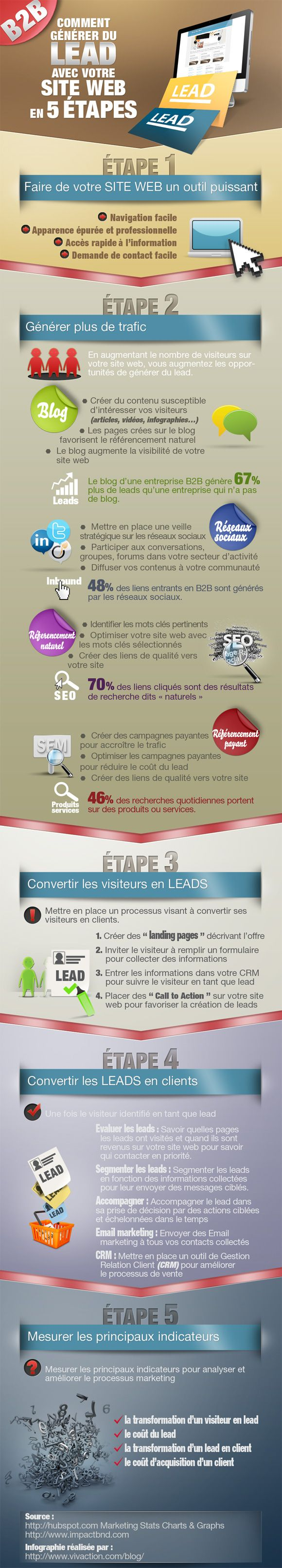 #infographie fr : Comment générer du lead avec votre site web en 5 étapes [vivaction]
