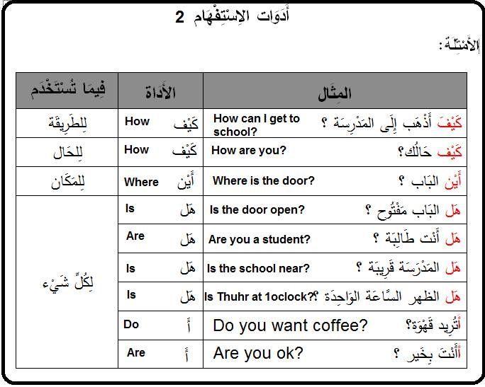 Learning Arabic Msa Fabiennem Learning Arabic Schools Near Me Learn English