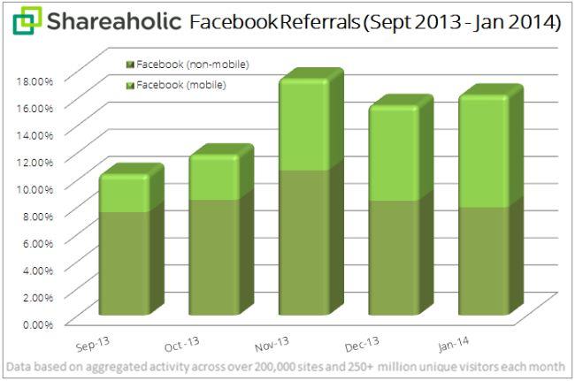 페이스북 모바일 마케팅