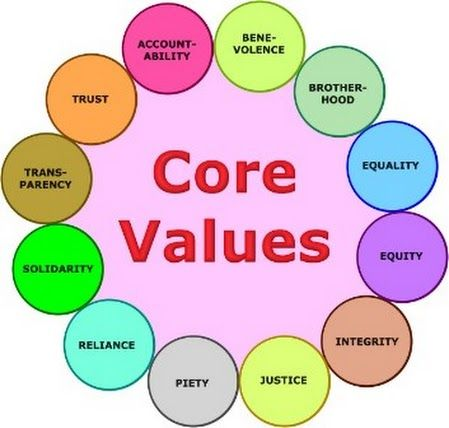 Core Values List Over 50 Common Personal Values
