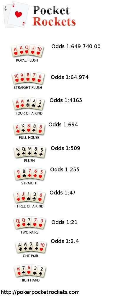 Best 25+ Poker ideas on Pinterest Poker how to play, Playing - sample holdem odds chart template