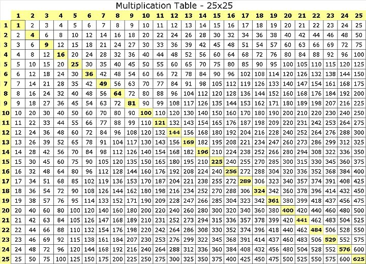 Multiplication Table 50X50 | 25x25 multiplication chart / 25x25 ...