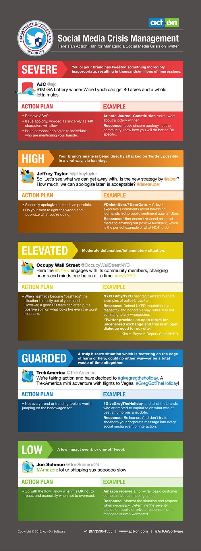 Social Media Crisis Management [Infographic] - The fine folks at ActOn Software have put together this infographic outlining five levels of social media crises, from Low (a customer posts a snarky tweet about your business) to Severe (you or someone representing your business tweets something offensive and incendiary). | via @borntobesocial