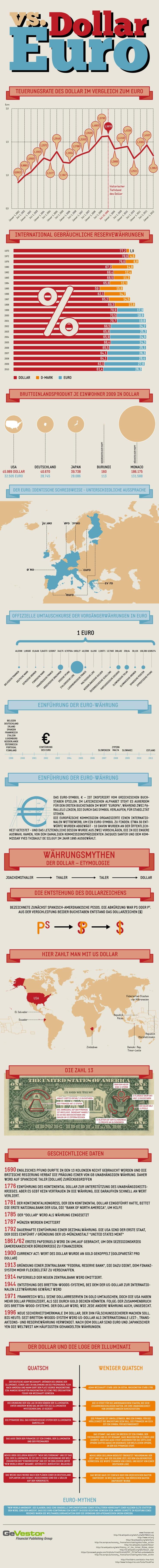 Lange galt: Der Dollar ist die Leitwährung schlechthin. Doch durch Krisen und Aufweichungsprozesse ist dies längst nicht mehr sicher.  Wir werfen einen Blick auf das Verhältnis von Dollar und Euro. Zur Einführung galt der Dollar ganz klar als überlegen – aber ist das wirklich noch so?
