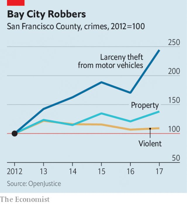 Amid The Opioid Crisis A Different Drug Comes Roaring Back Scourge >> Property Crime Rates Test San Franciscans Values In 2019