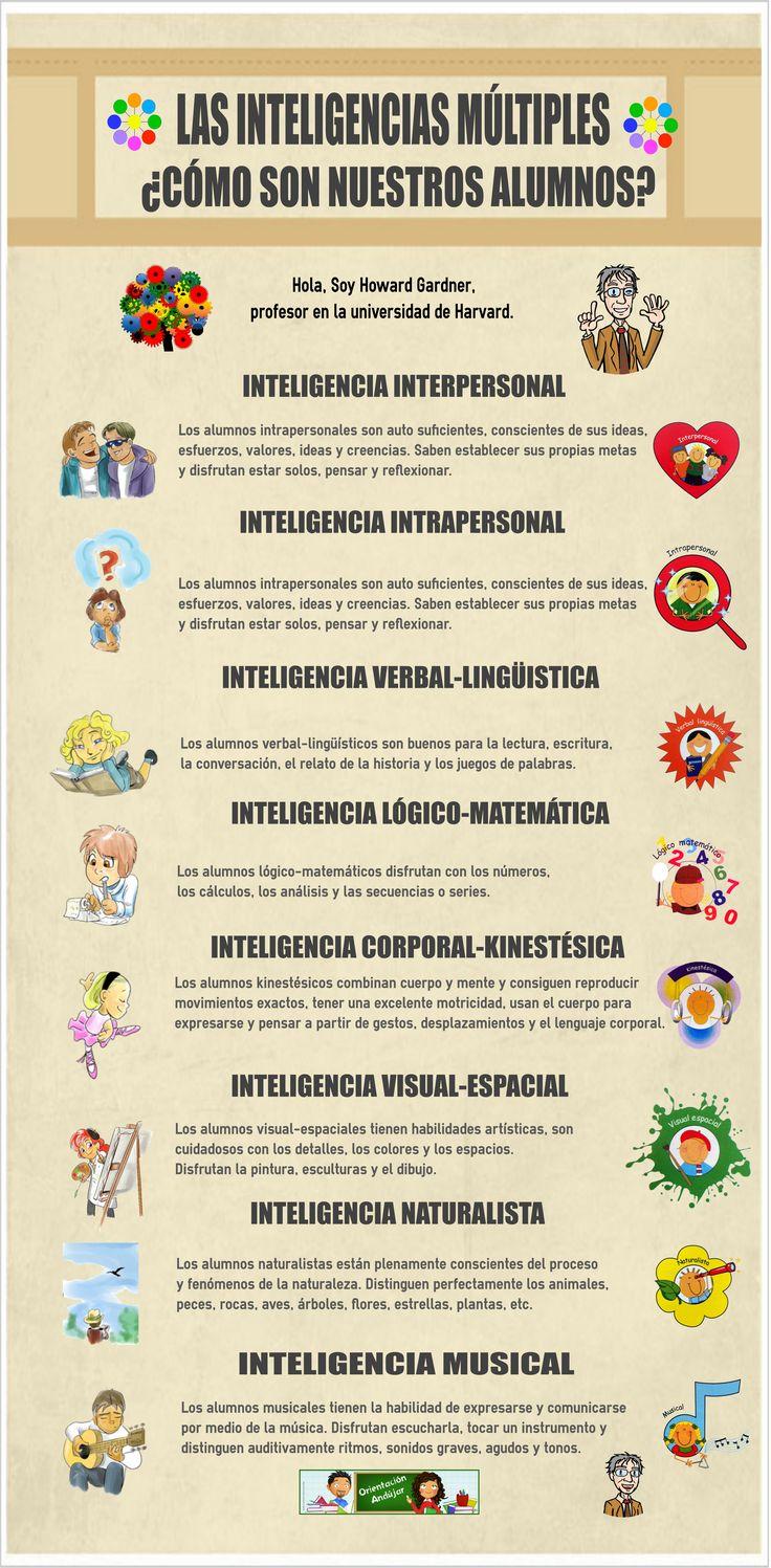Hola: Una infografía sobre Inteligencias múltiples: ¿cómo son nuestros alumnos? Vía Un saludo