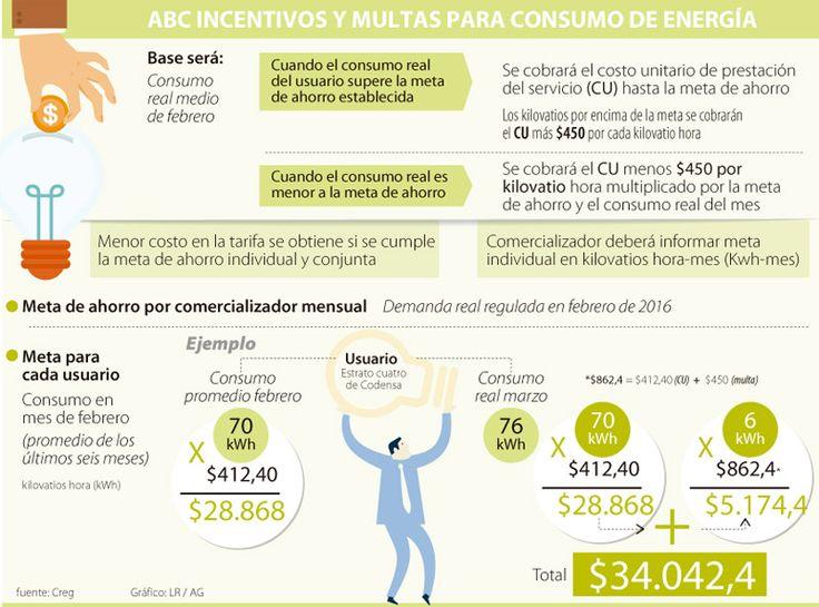 La difícil tarea de enseñar las multas e incentivos al consumo de energía