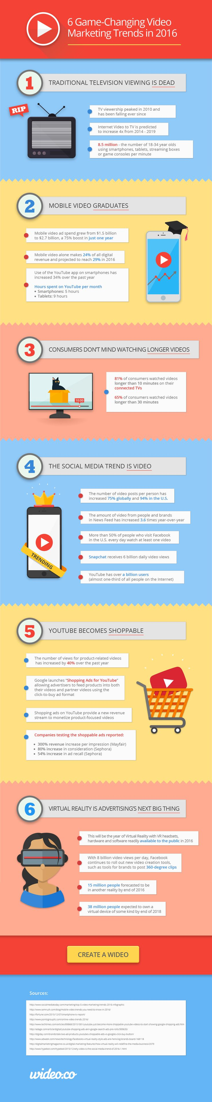 Digital Marketing Trends To Look Forward In 2016-17, 6 Game-Changing Video Marketing Trends in 2016