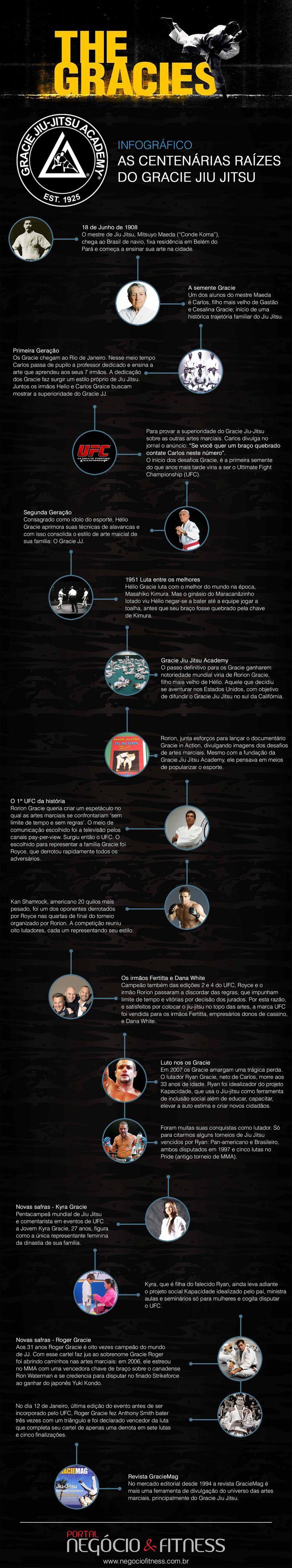 As centenárias raízes do Gracie Jiu Jitsu!