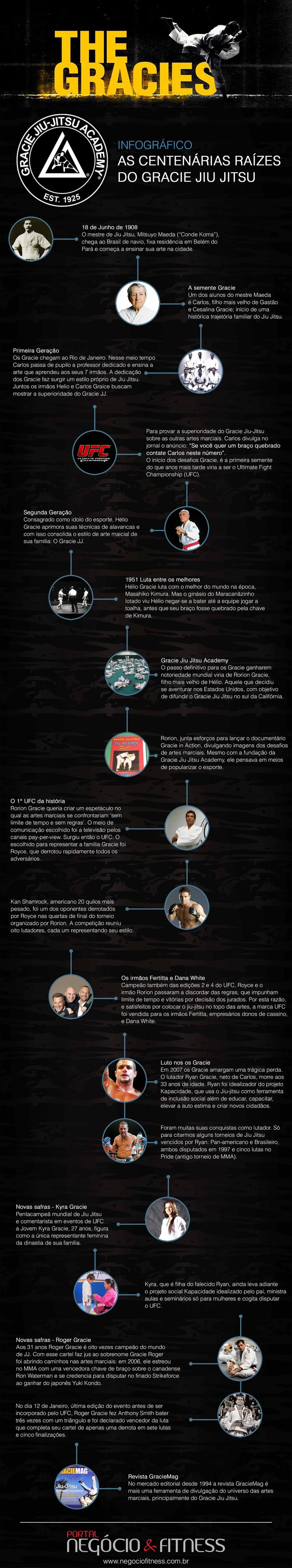 As centenárias raízes do Gracie Jiu Jitsu!