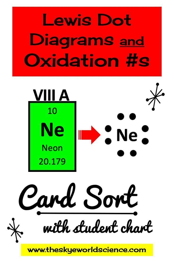 Pin On My Tpt Science Resources