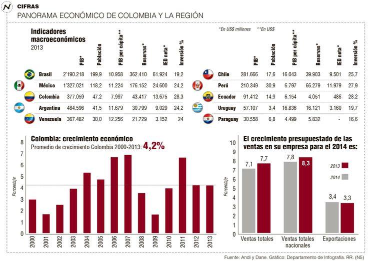 """""""Industria se recuperará en 2014 y crecerá sostenida en el largo plazo"""" La Andi prevé para el año entrante un comportamiento similar al 2013. El PIB crecerá un 4,5% y el sector manufacturero lo hará con el 4%. Obras de infraestructura impulsarán la producción."""