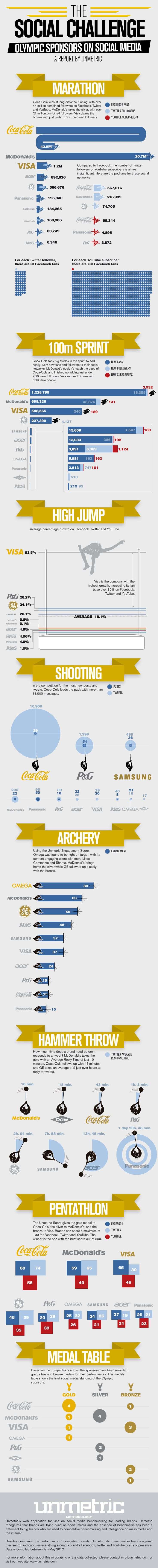 Olympic Sponsors Go For Gold Online [INFOGRAPHIC]    Unmetric, a service that tracks brands' online presence, collected data leading up to the Games to see how sponsors stacked up against each other.