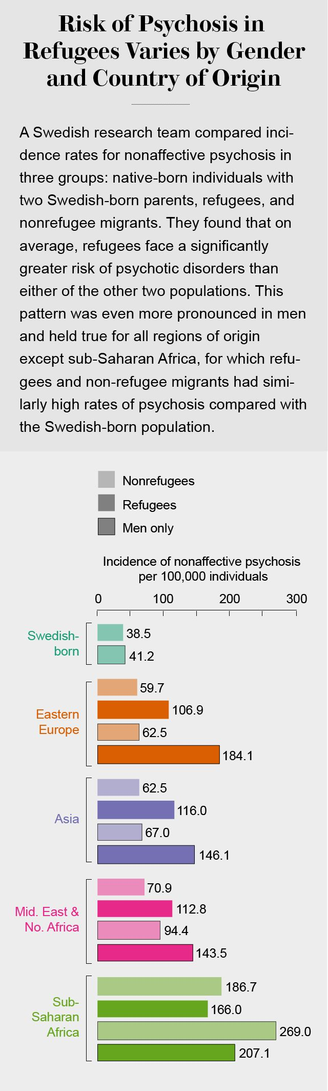 A new study finds that refugees in Sweden have a higher risk than other immigrants, though the precise reasons are unclear