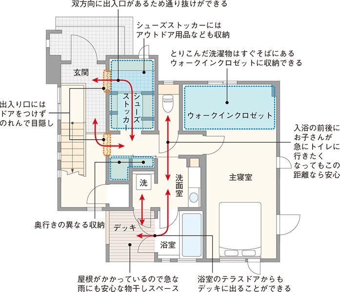 注文住宅の建て方を比較検討できるサイトを大手ハウスメーカー8社が運営しています。社員がこだわって建てたお宅を訪問する、『ハウスメーカー社員のおうちTips』。今回は、便利な洗濯動線や、家事をラクにするゆとりある収納スペースについて伺います。