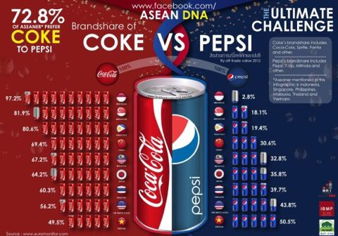 an analysis of the fight for the foreign markets between coca cola and pepsi Competition between pepsico and coca-cola brands fig 42 (source – questionnaire) coca-cola [92] 61% pepsi [19] 13% like them equally [14] 9% don't like either [9] 6% i can't tell the difference [16] 11% interpretation out of 150 respondents, 92 people (61%) prefer the taste of coca-cola over pepsi while just 19 people (13%) prefer the taste of pepsi over coca-cola.